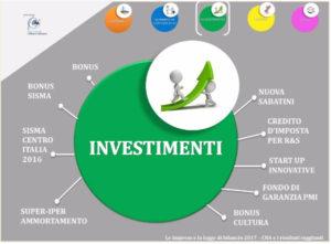 cna-investimenti