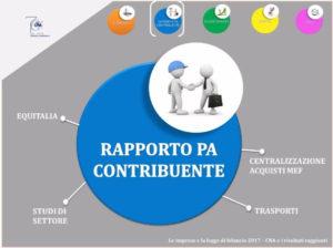 cna-rapporto-pa-contribuente