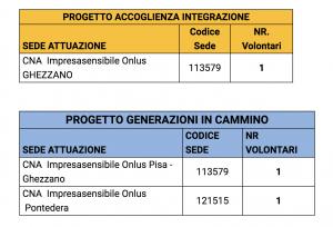 Servizio Civile Nazionale - I posti assegnati a CNA Pisa